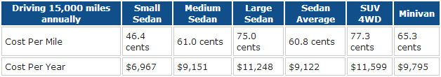 """Cost estimates from AAA's """"Your Driving Costs"""""""