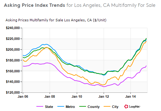 The median asking price for multifamily units in Los Angeles is about $220,000, while new units typically cost upwards of $300K-$350K each.