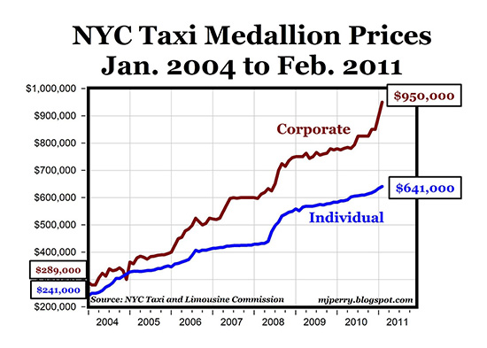 Taxi medallion price appreciation since 2004, from  Carpe Diem .