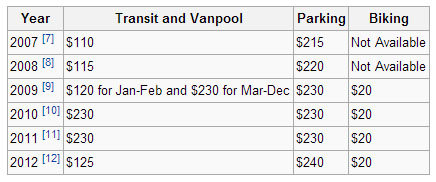 Commuter tax benefits since 2007. From Wikipedia.
