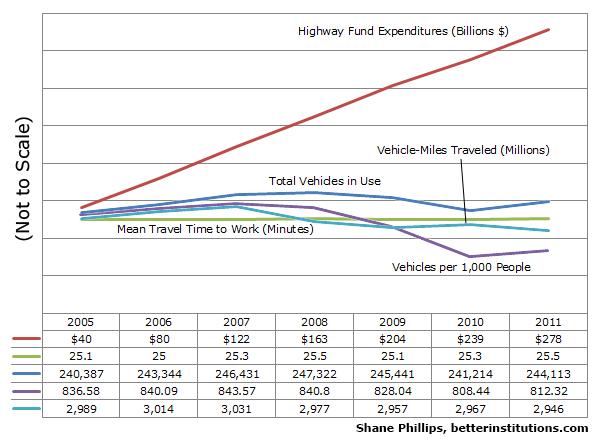 highway+account+spending+vs+road+metrics.png