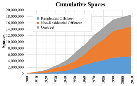 Total parking spaces in LA County over time. Chart from JAPA article by Mikhail Chester, et al.