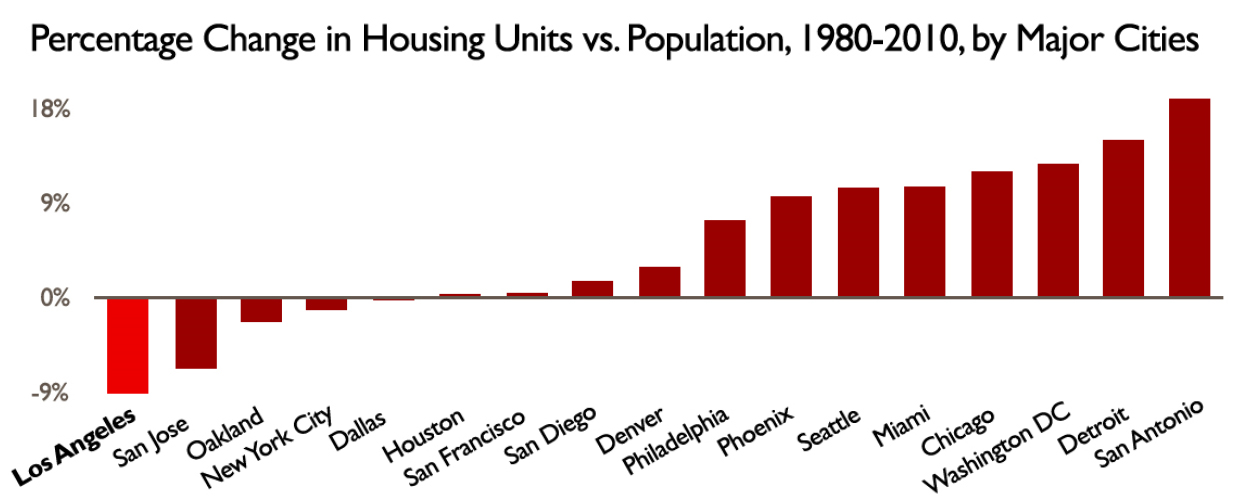 Compared to cities across the country, LA has done a horrible job of adding enough housing to accommodate new residents. From the  City of LA Comprehensive Homeless Strategy .