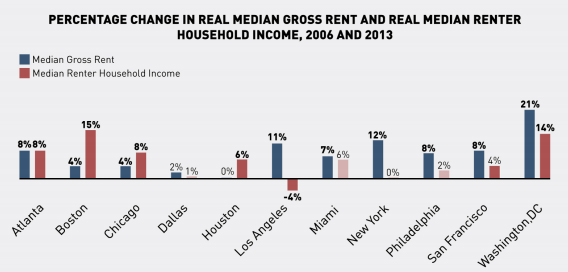 Rents rose faster than incomes in more liberal, coastal U.S. cities, while incomes rose faster than rents in more conservative cities such as Houston and Atlanta.