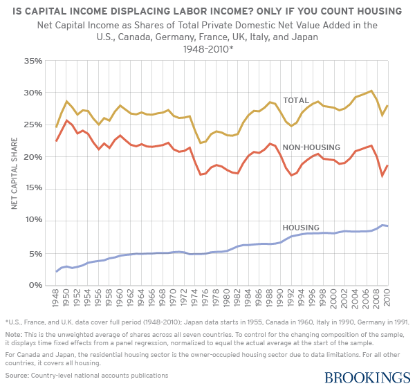 When you look at capital income as a share of all income, the gains of the past 40 years essentially disappear when you remove housing from the equation. In other words, almost 100 percent of the increase in wealth in equality can be attributed to housing. Chart from  Brookings .