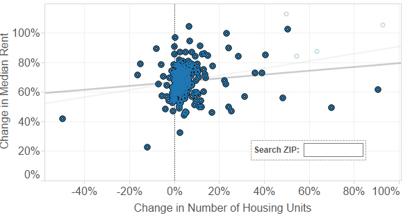 The slightly upward-moving trend line drops even further when downtown LA outliers are removed.
