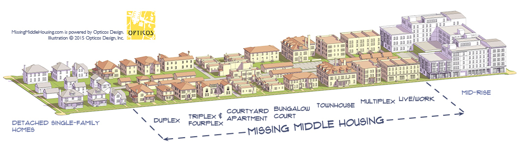 "Diagram of ""missing middle"" housing types, by  Opticos Design ."