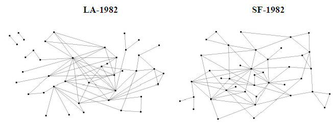 The social network(s) of high-end business communities in Los Angeles and San Francisco were equally connected in 1982. Source:  Naji P Makarem, Environment and Planning C .