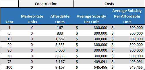 A construction-based affordable housing program plateaus early, and long-term costs only grow.