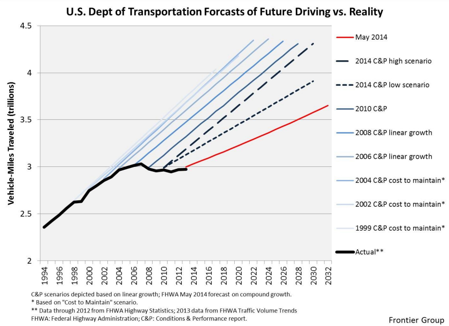 Growth in national vehicle-miles traveled started leveling off around 2004, but it took at least 6 years for the Federal Highway Administration to adjust to the new reality and begin reducing its projections for future growth (which were still too optimistic). Source:  Frontier Group .