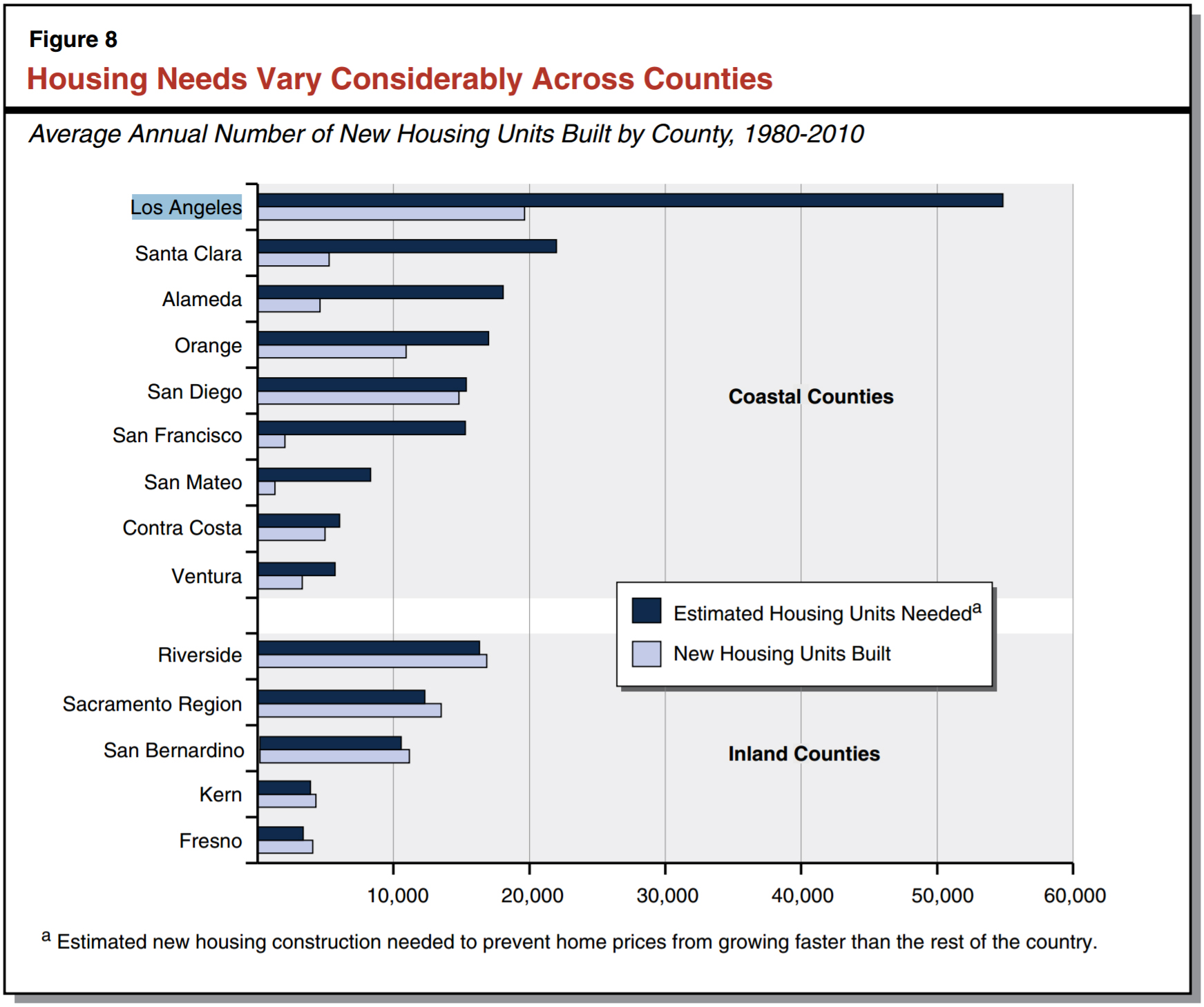 """Figure from the 2015 Legislative Analysts Office report,"""" California's High Housing Costs: Causes and Consequences. """""""