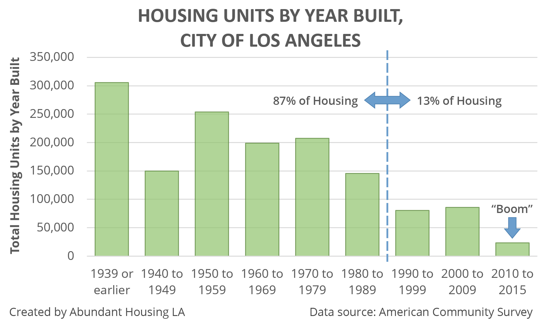 Despite the claims that housing production in LA is booming, we're actually three decades into a historic slump. A few booming neighborhoods is not enough to make up for growing demand across the city.