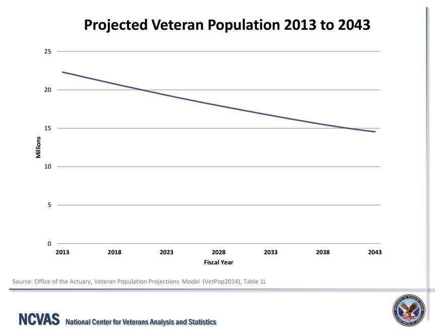Source: NCVAS and US News and World Report,