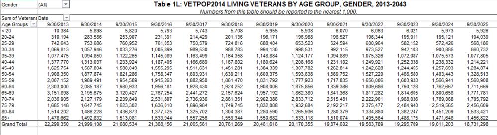Source: www.va.gov/vetdata, excel spreadsheet titled: 1L_vetpop2014.xls