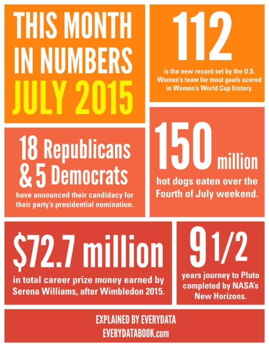 SOURCES: 112 US Women WC Goals [FIFA] 16 Republicans and 5 Democrats[Politics1] 150 Million Hot Dogs [CNBC] $72.7 Million Prize Money [WTA TENNIS] 9 1/2 year Journey [WASHINGTON POST]
