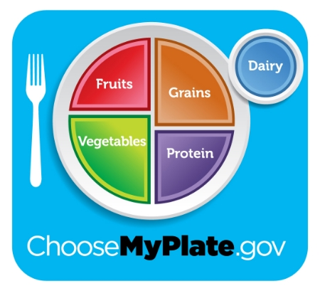 Source: ChooseMyPlate.gov