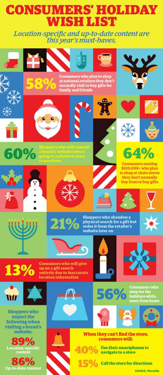 Source: http://www.dmnews.com/infographics/consumers-holiday-wish-list-infographic/article/386737/