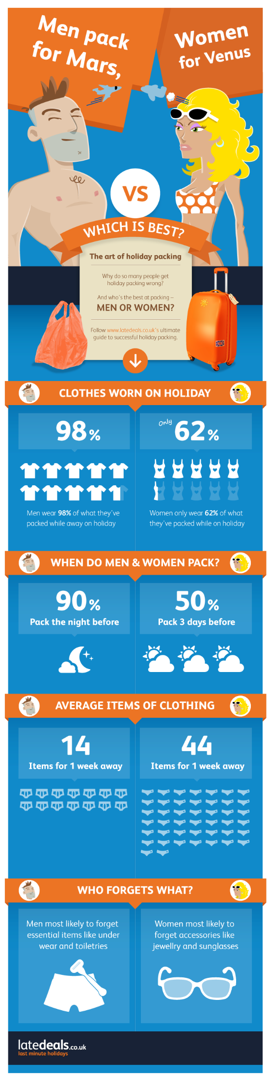 Source:http://www.infographs.org/2013/05/the-art-holiday-packing-infographic/