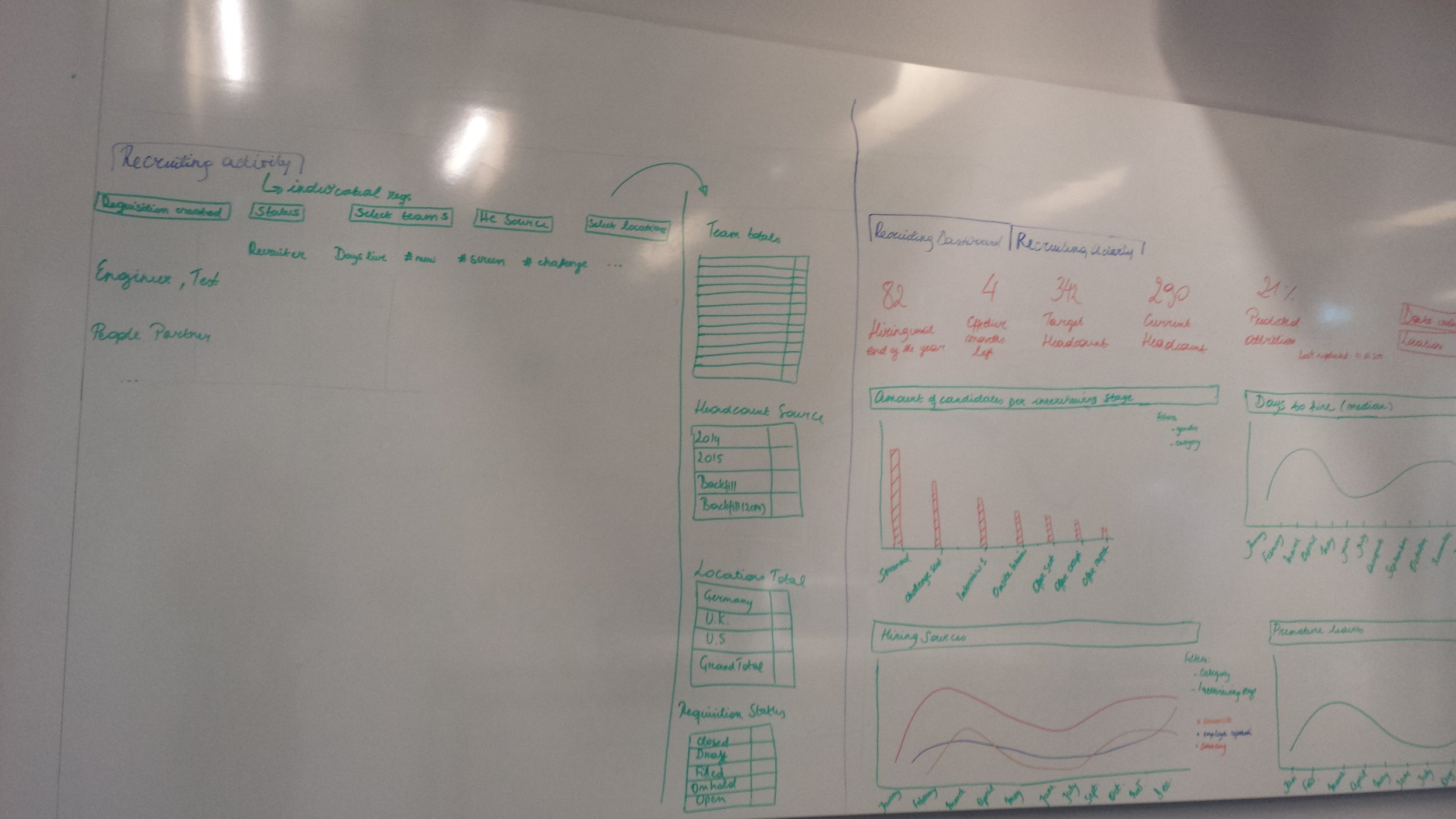 Our whiteboarding sessions for mocking up the layout of the dashboard