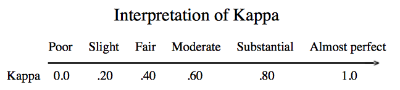 The Kappa Statistic - AJ Viera