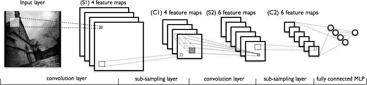 http://deeplearning.net/tutorial/lenet.html