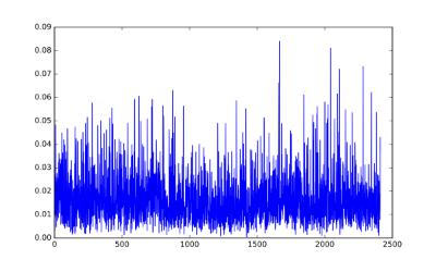 Input raw EEG data.