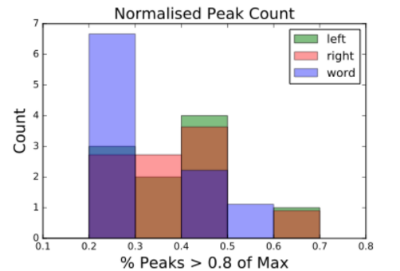 Feature1: Normalized Peak Count