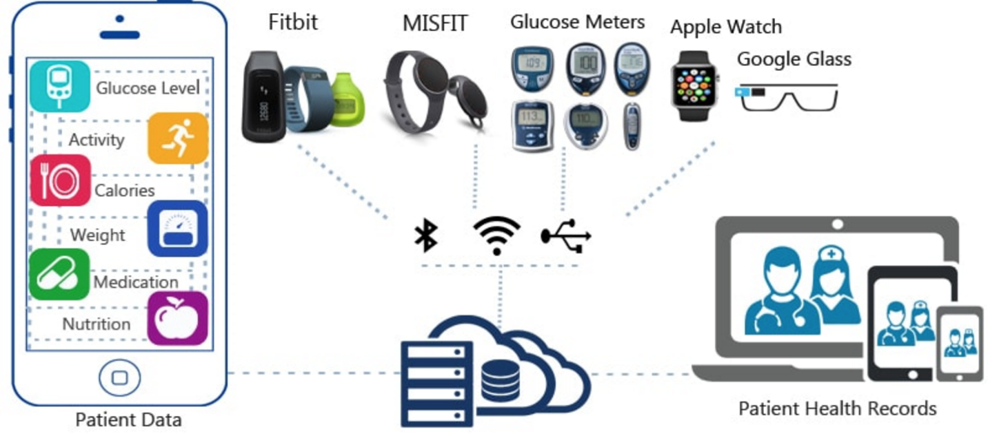 Wearable device and signal interactions.