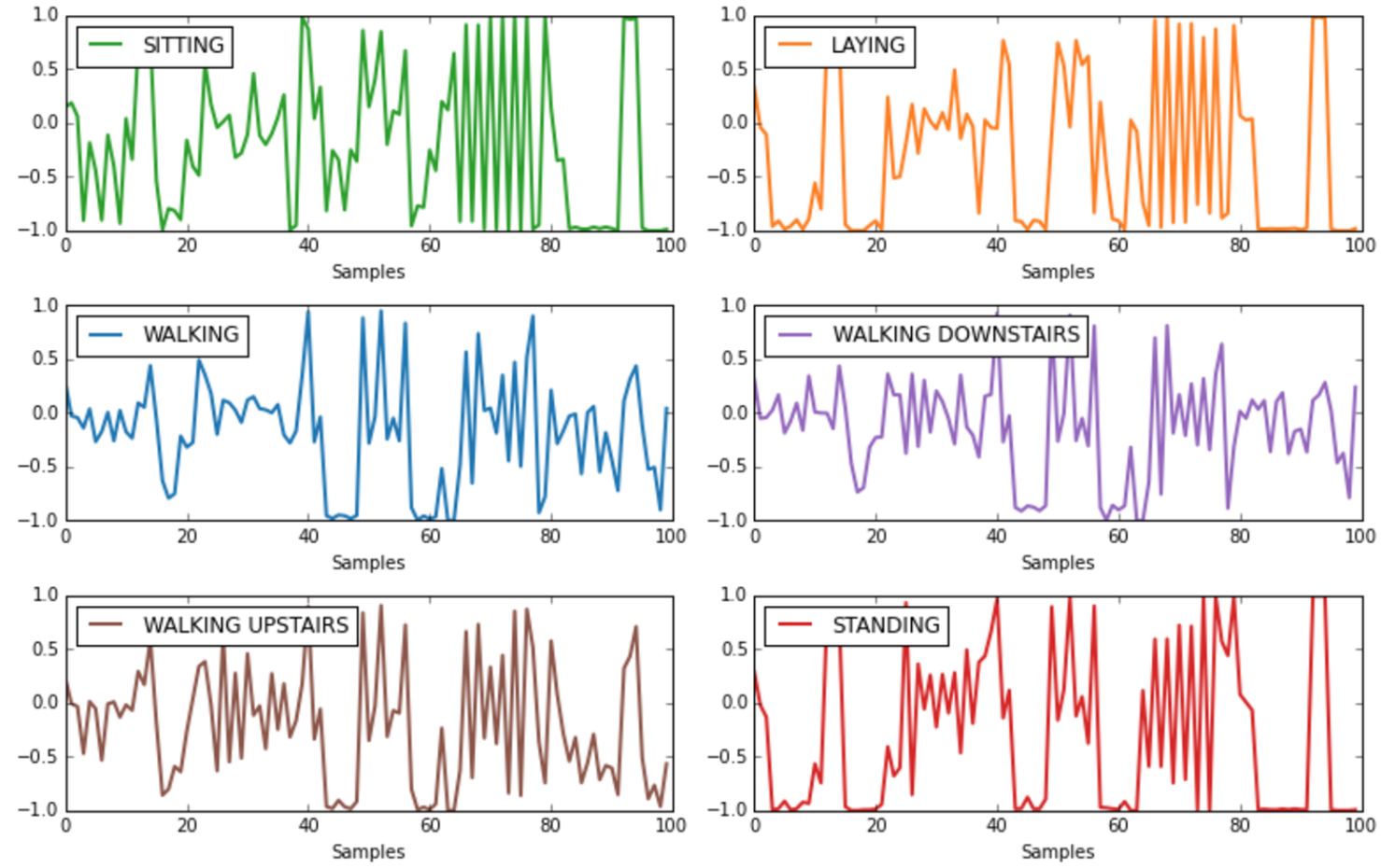Wearable device signal recorded output