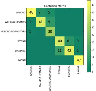 Confusion Matrix output.