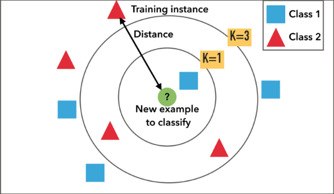 Figure 1: Shows k-Nearest Neighbour classification. A new example is classified by a vote of its neighbours.