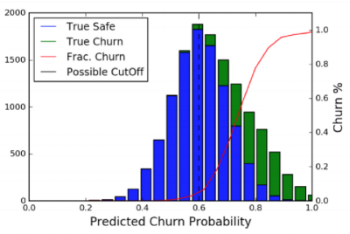 Churn Probability Distribution