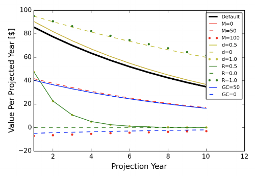 Value per Year Projected