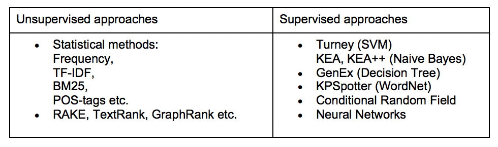 Unsupervised vs supervised approach table.