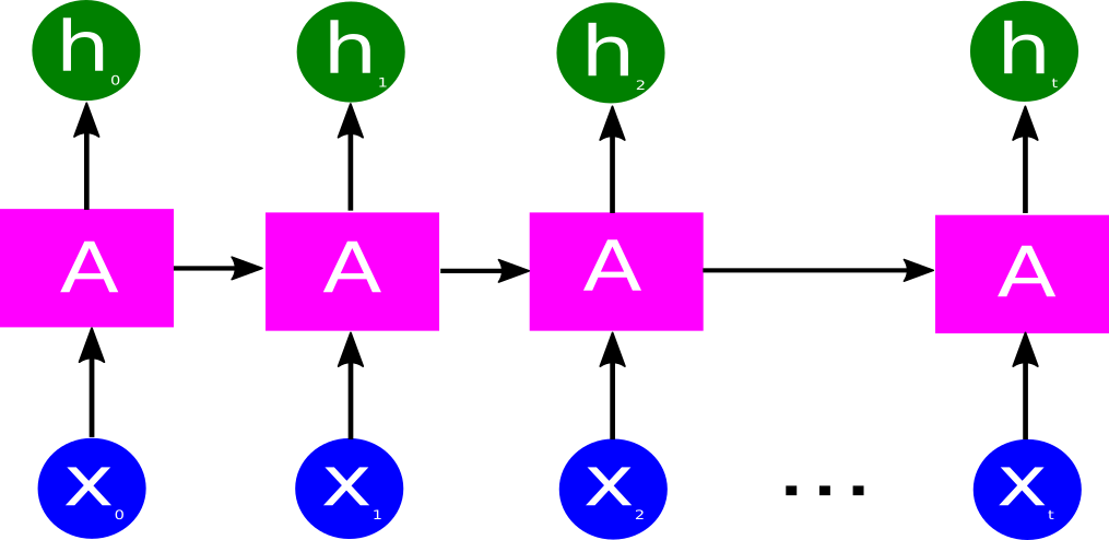 RNN architecture representation