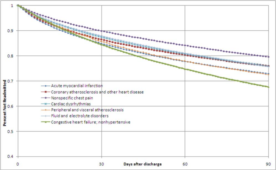 Graphical Representation of Time to Readmission (From  Medicare Hospital-Wide (All-Condition) 30‐Day Risk-Standardized Readmission Measure   Report , prepared for the Centers for Medicare & Medicaid Services)