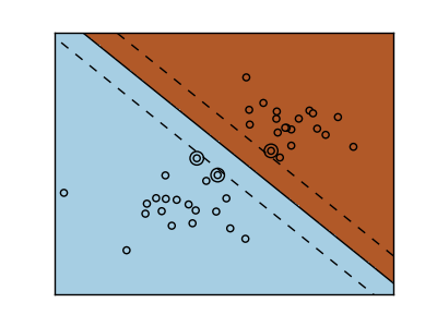 Image and Data from Python sklearn's  SVM Margins Example