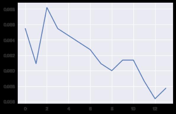 kNN algorithm performance on validation set