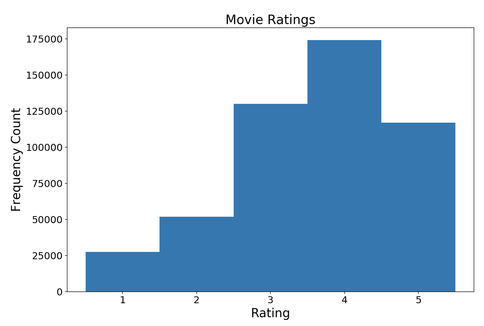 rating_distribution.png