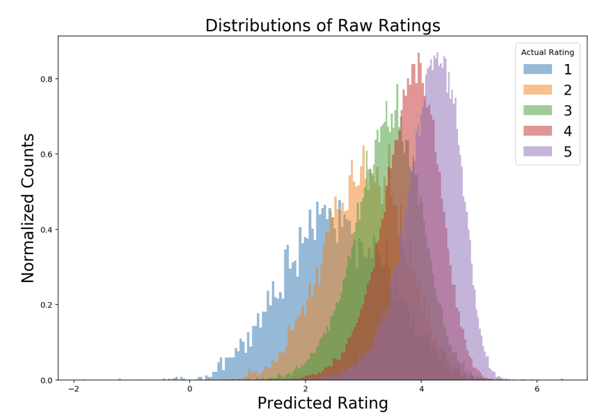 prediction_distribution.png