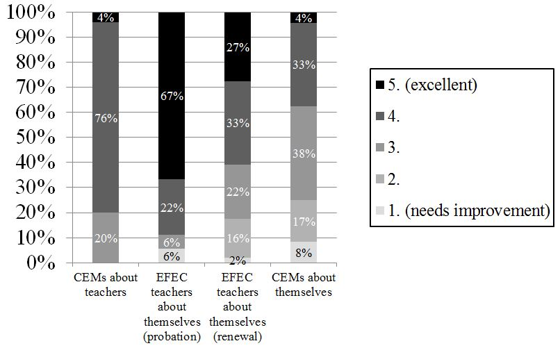 "Figure 7: Responses from different surveys on ""How useful are performance reviews?"""