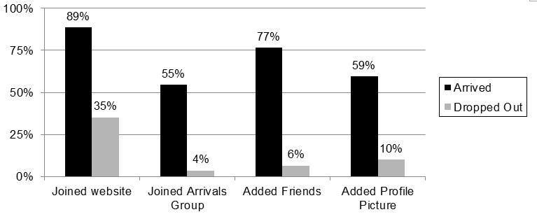Figure 1: Effect of pre-departure social medial activity on attrition