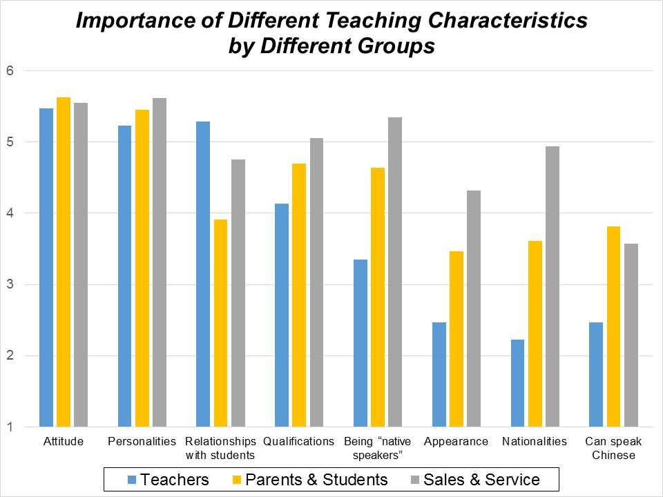 "Figure 1: Answers to ""Which of these characteristics is most important to helping students learn?"". 1 = not important, 6 = very important"