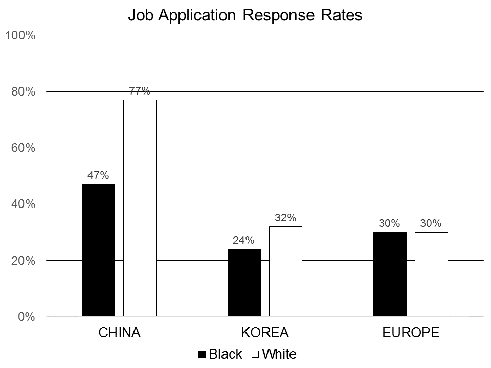 Figure 1: Percentages of responses to job applications