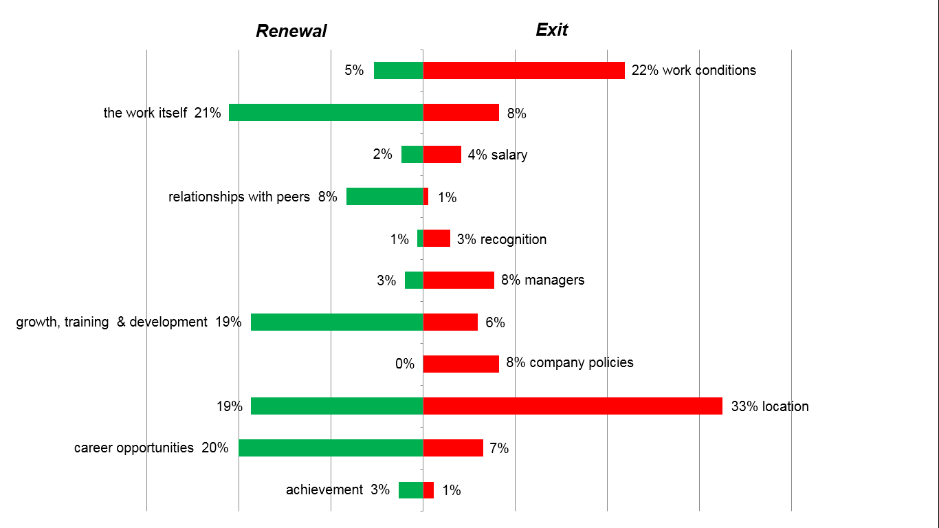Figure 2: Teachers' motivations for contract renewal or exiting the LTO