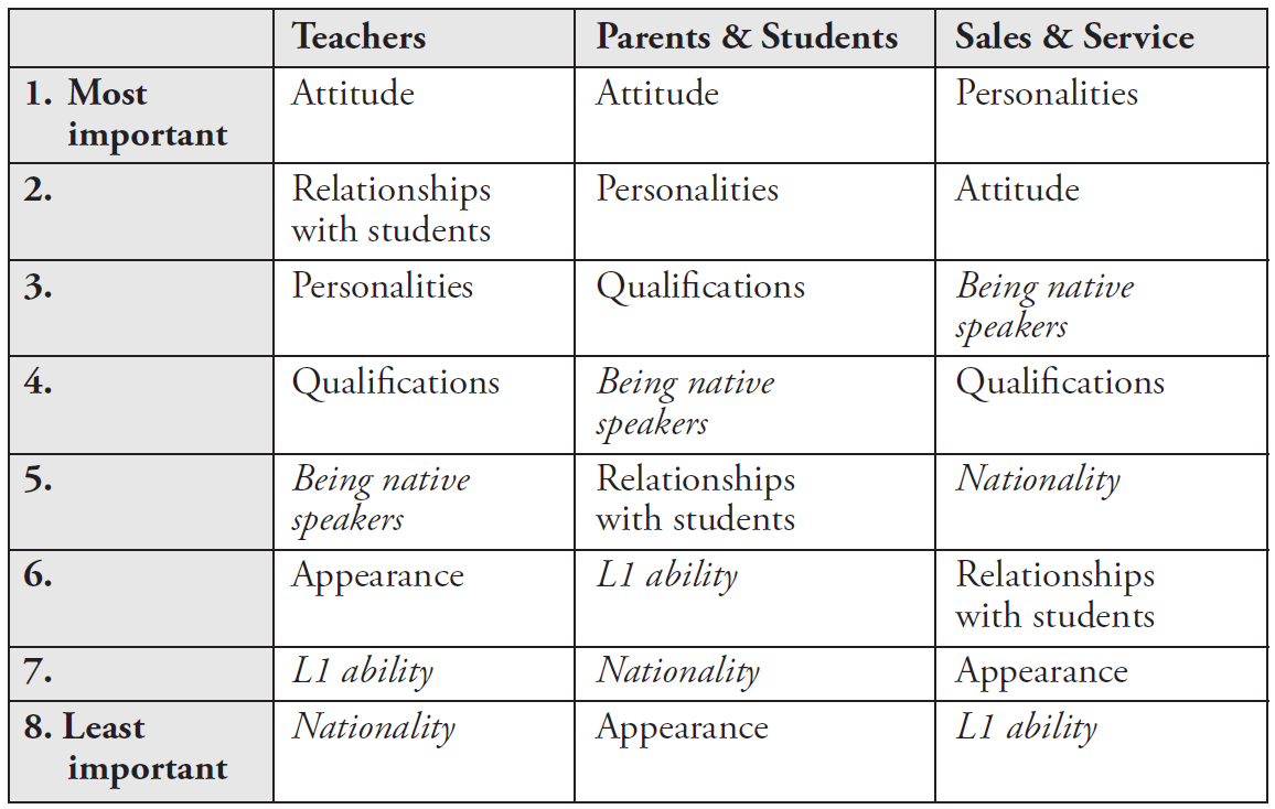 Table 11.2.1: Attitudes towards characteristics of teachers. Attributes related to the native/non-native English teacher dichotomy are highlighted in italics.