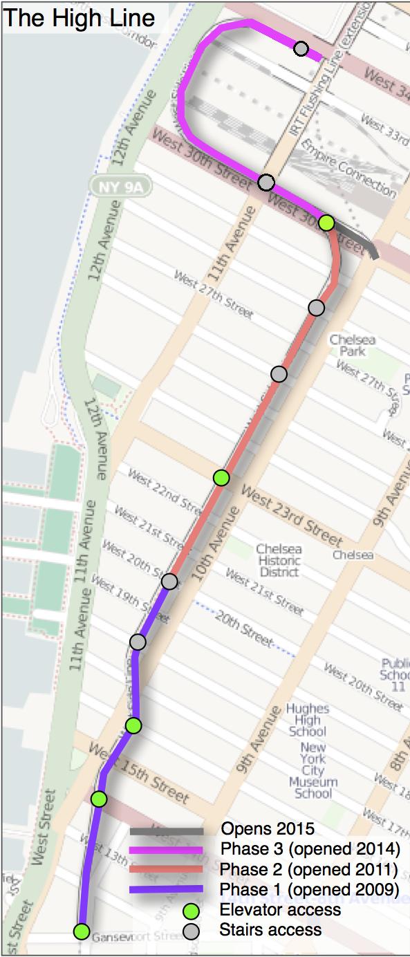 Dochovaný úsek High Line má 2,33 km. Tato mapa ukazuje jednotlivé fáze otevírání parku. (zdroj: Wikipedia.org)