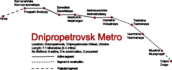 Metro v Dnipru (Dněpropetrovsku) včetně naznačeného prodloužení. Úseky Muzejna - Dnipro a Prospekt Svobody - Parus jsou plánovány až v rámci další etapy. (zdroj: Wikipedia.org)