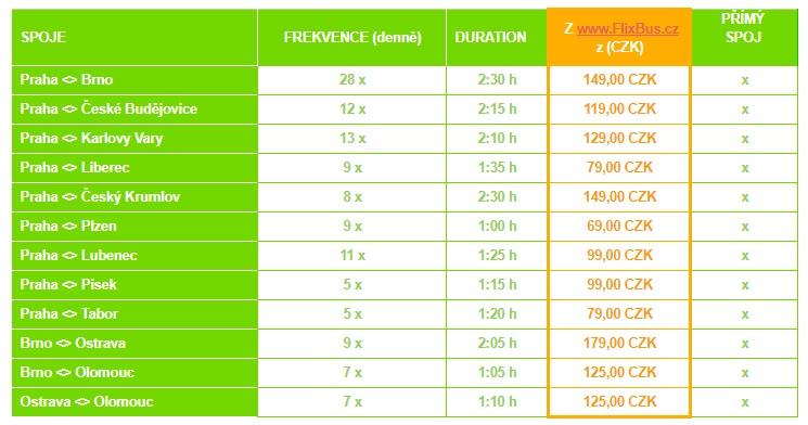 Ceny jízdného na vybraných vnitrostátních relacích FlixBusu. (zdroj: FlixBus)
