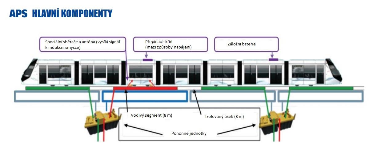 Řešení spodního přívodu proudu APS u tramvají Alstom Citadis. (zdroj: Alstom s úpravami redakce)